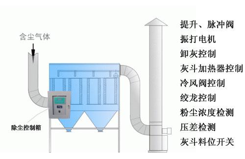 除尘器控制箱在小中型除尘器的应用