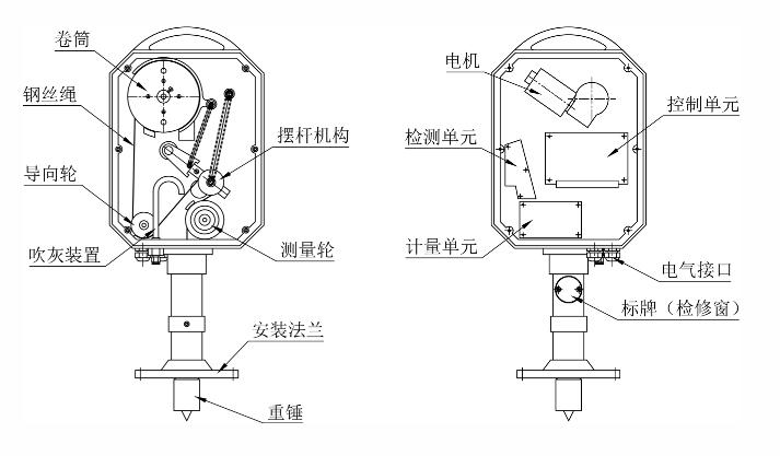重锤式料位计构成部件