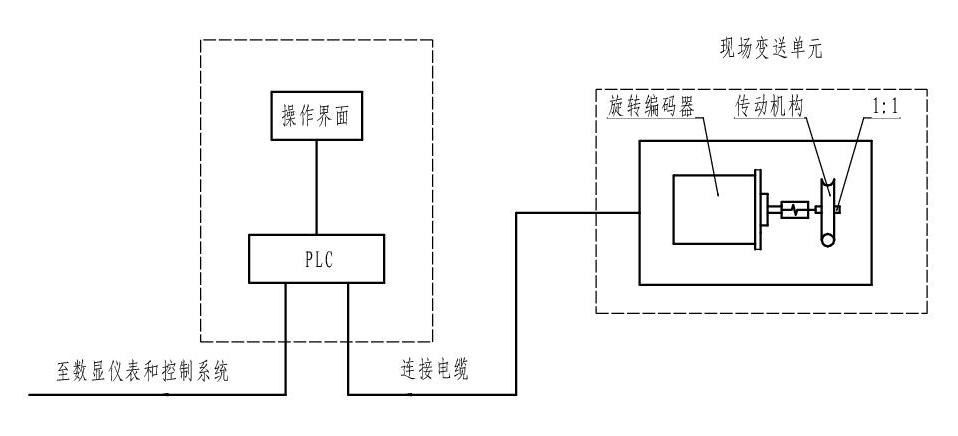 智能主令控制器系统结构图
