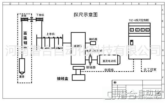 高炉智能探尺系统工作原理图