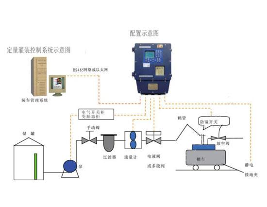 液体定量配料系统