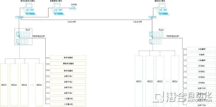 自动化系统控制构架(面粉厂为例)