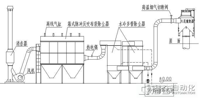 作为生产工艺设备的低压长袋离线除尘器,可靠性是第一的。在系统控制程序中包括定时、定阻和混合的清灰控制程序;定时、料位的输卸灰控制程序;同时还有布袋除尘的在线检修控制程序。其中,低压控制系统主要有脉冲清灰、在线检修、振打与反吹、卸灰与输灰、温度检测与控制、破袋检漏以及其它监测措施等控制系统所组成。 3.