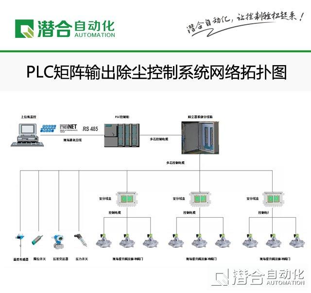 plc矩阵输出除尘控制系统