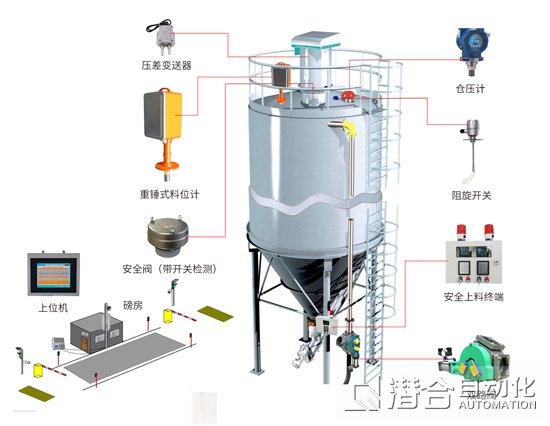 料仓安全系统,料位测量系统